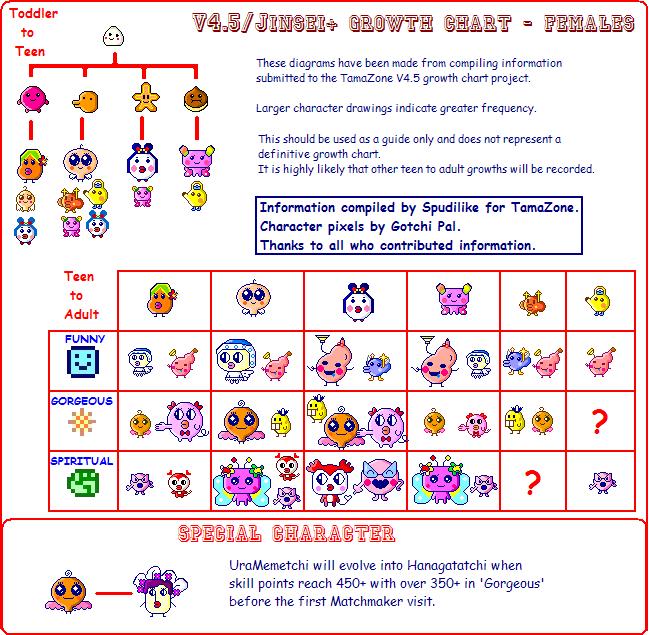 V45 Female Tamagotchi Growth Charts Pinterest Chart And Female