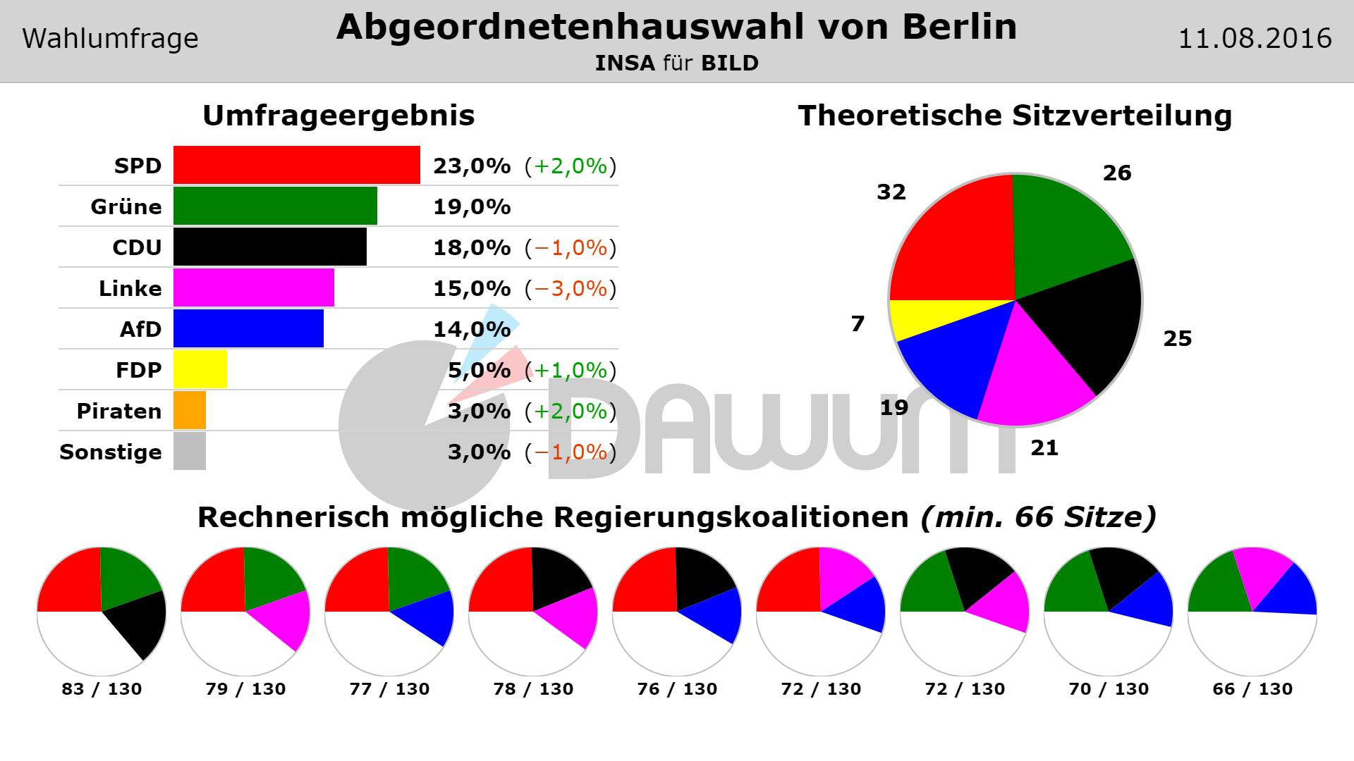 #Wahlumfrage zur #Abgeordnetenhauswahl von Berlin (INSA - 11.08.2016) #aghw