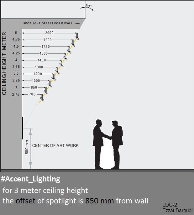 30 Degree Aiming Angle For Museum Lighting Chart With Ceiling Heights In Meters Lighting Design Interior Facade Lighting Museum Lighting