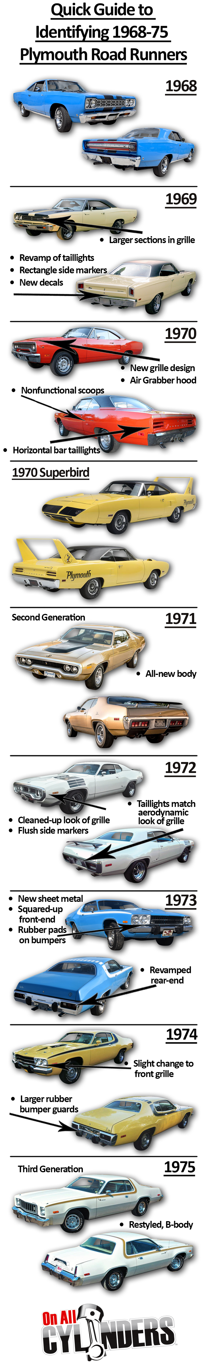 Ride Guides: A Quick Guide to Identifying 1968-'75 Plymouth