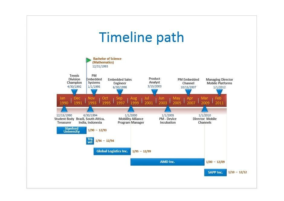 Use Our High Quality Timeline Templates To Visualize Your Project Schedule Timeline Te In 2020 Presentation Example Free Powerpoint Templates Download Career Pathways