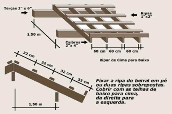 Madeira para telhado guarulhos centralmad esquemas de for Arquitectura tecnica a distancia