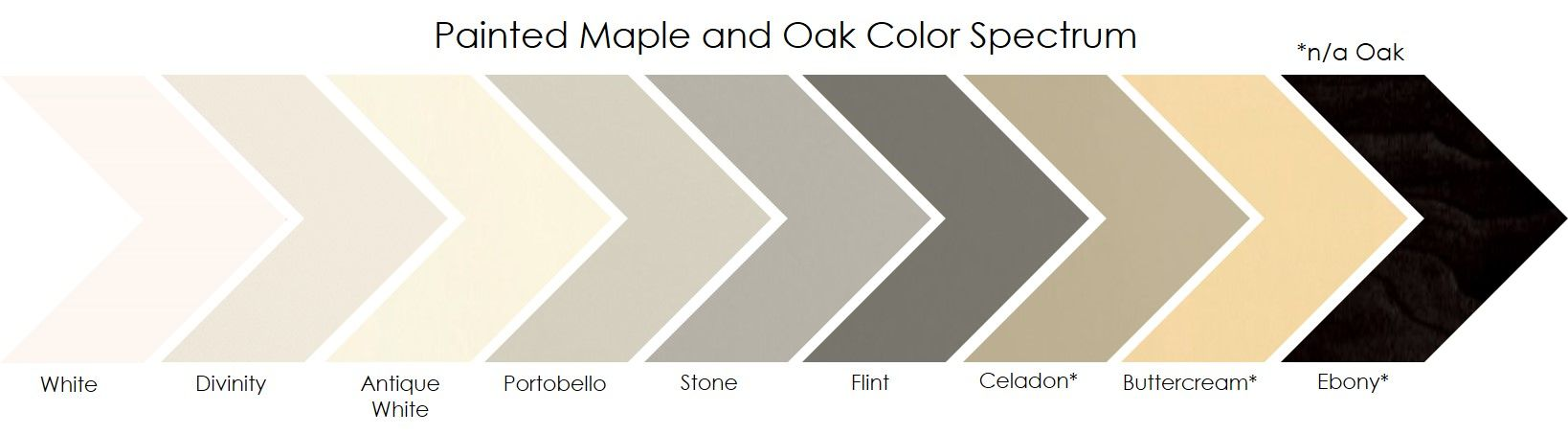 Mid Continent Cabinetry Has A Spectrum Of Paint Colors Readily Available For Your Next Project Or Bring Us A Sample Of Yo Oak Color Mid Continent Custom Color