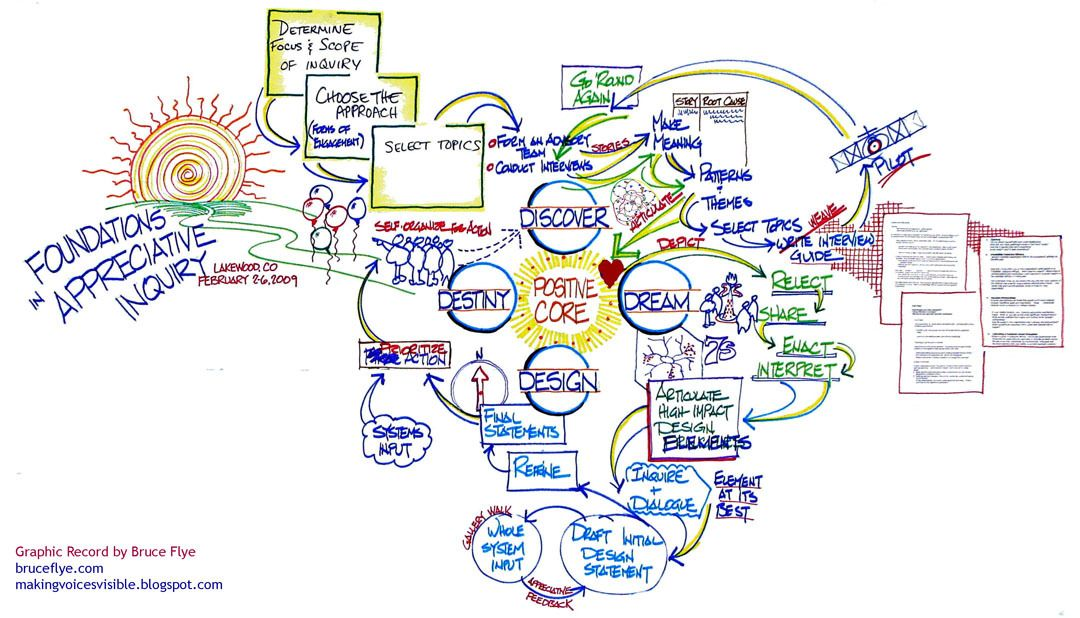 Appreciative inquiry 4D cycle visualized by Bruce Flye