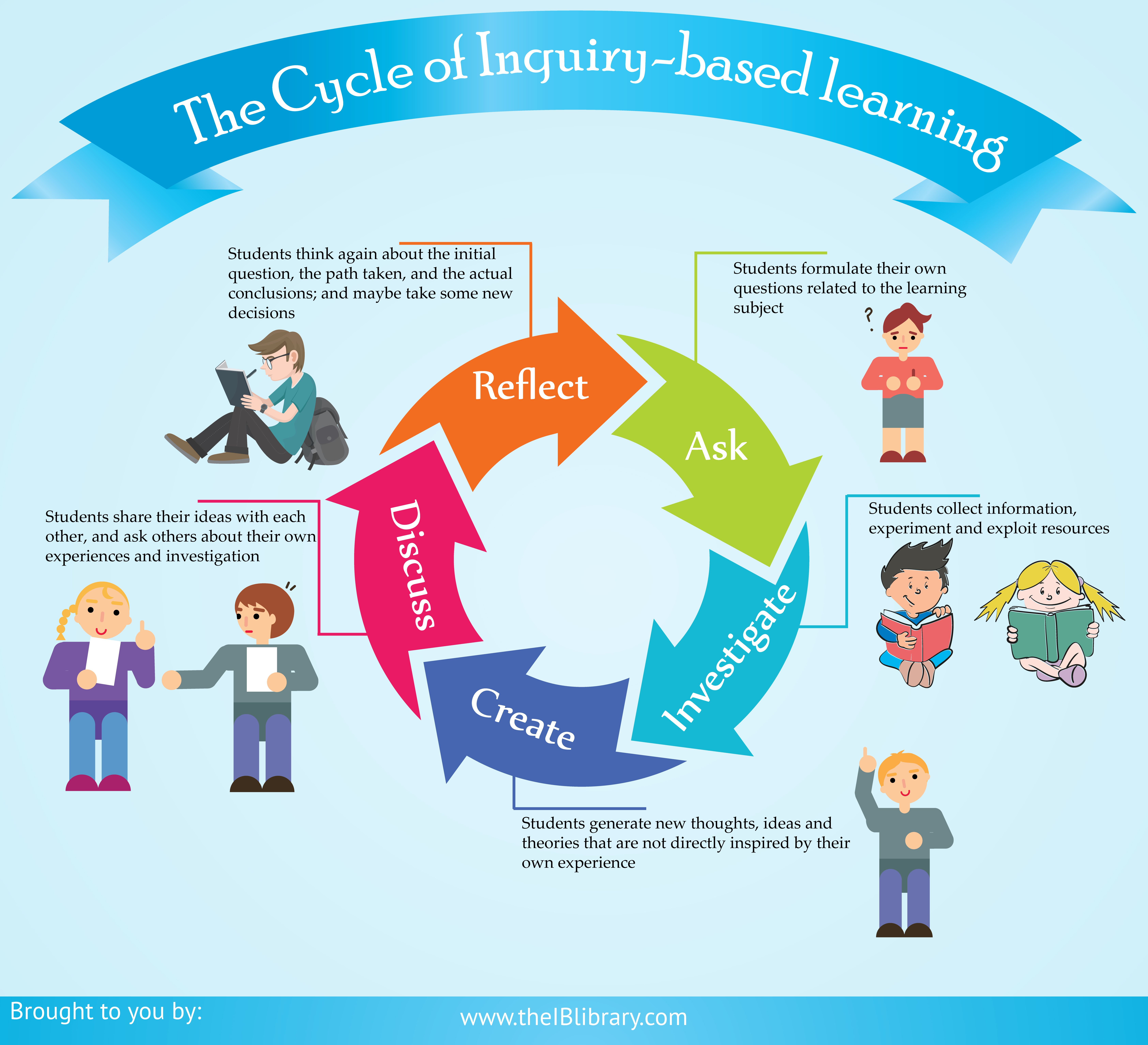 Infographics 5 Phases Of Inquiry Based Learning Cycle