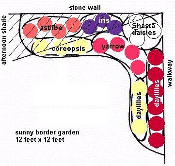 Garden Planning: Border Gardens (for zone 3) | Garden ...