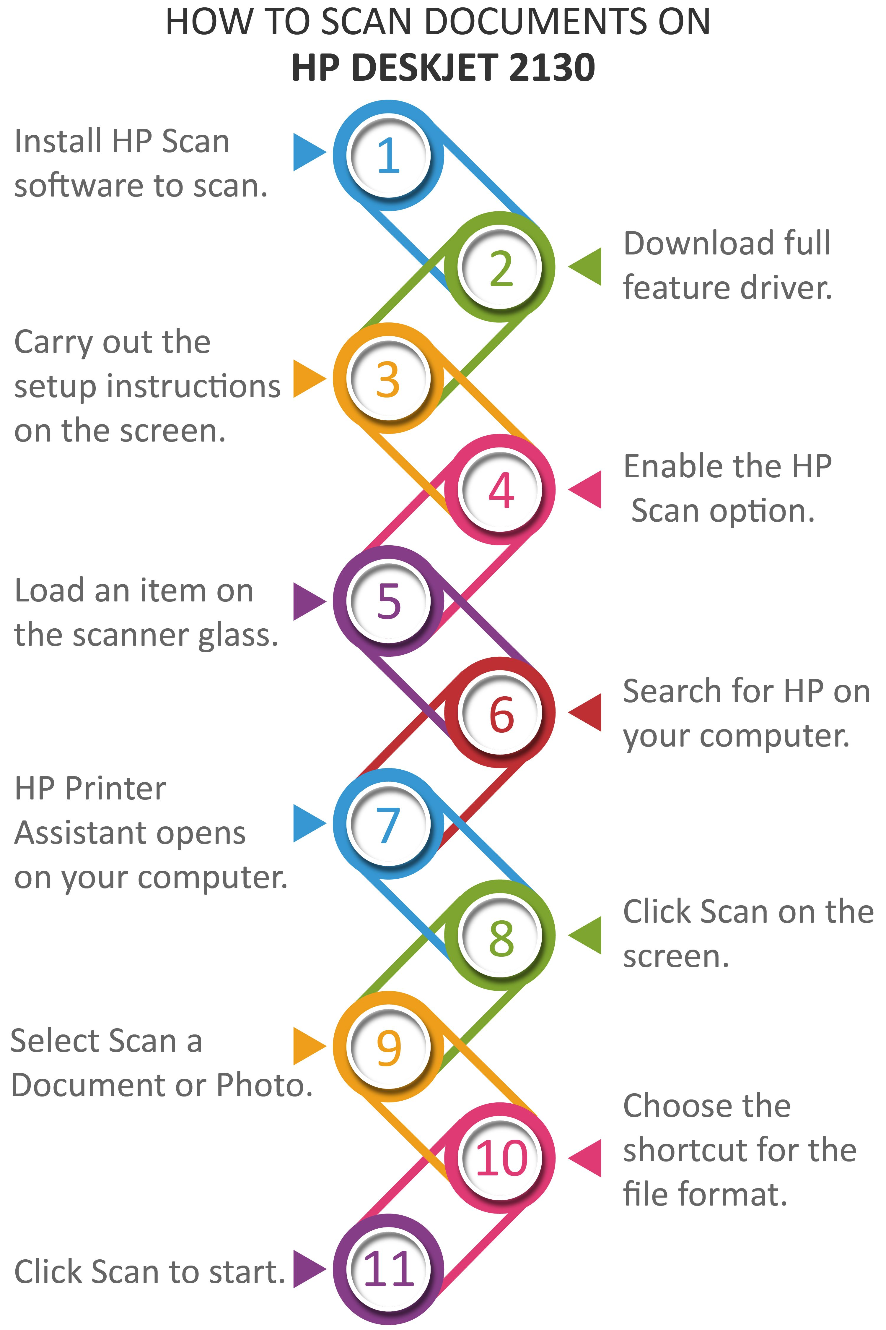 If you want to perform the scan option in the HP Deskjet