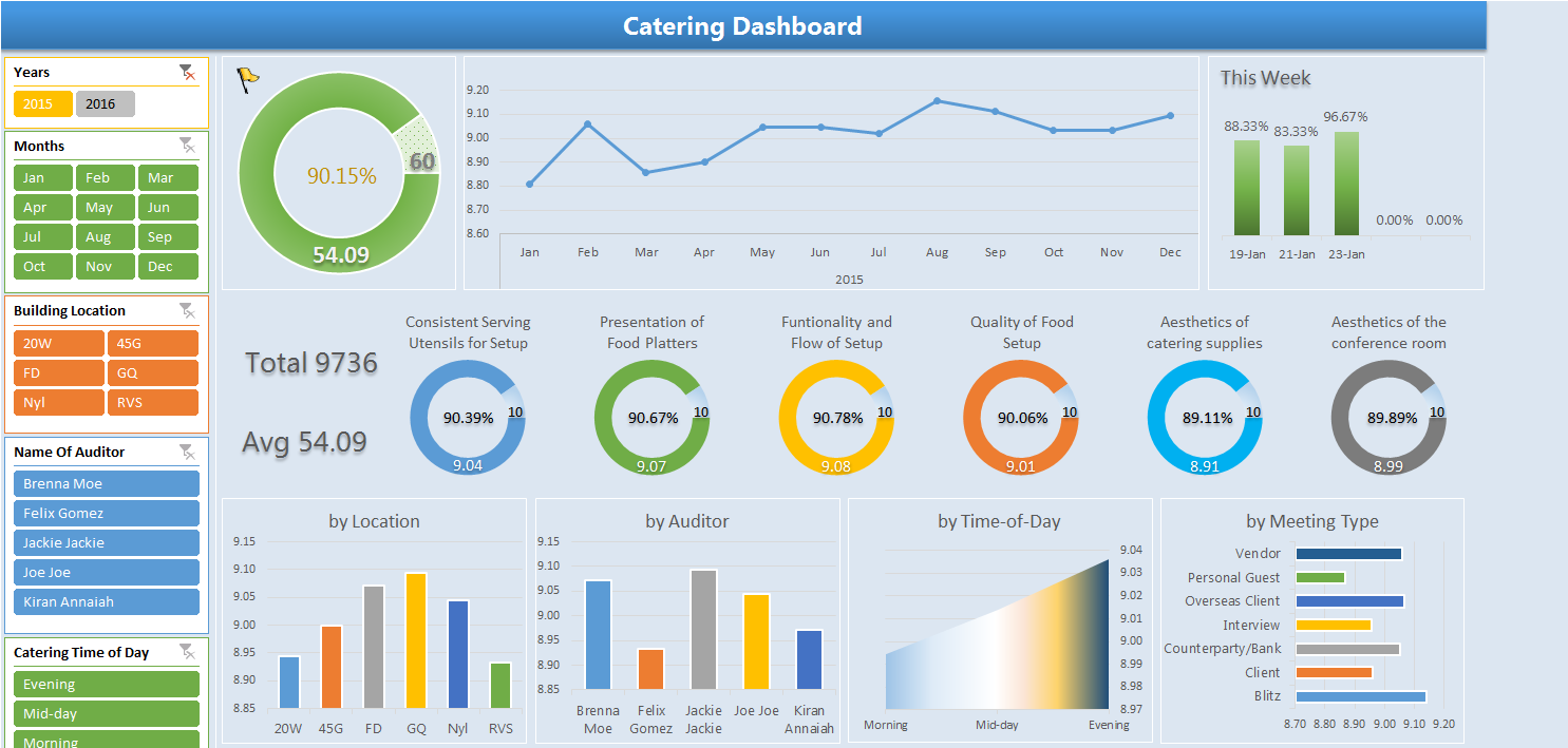 Excel Dashboards Design For Restaurant Service Quality By Josh Lorg 202231 Freelancer On Guru Dashboard Design Spreadsheet Design Excel Dashboard Templates