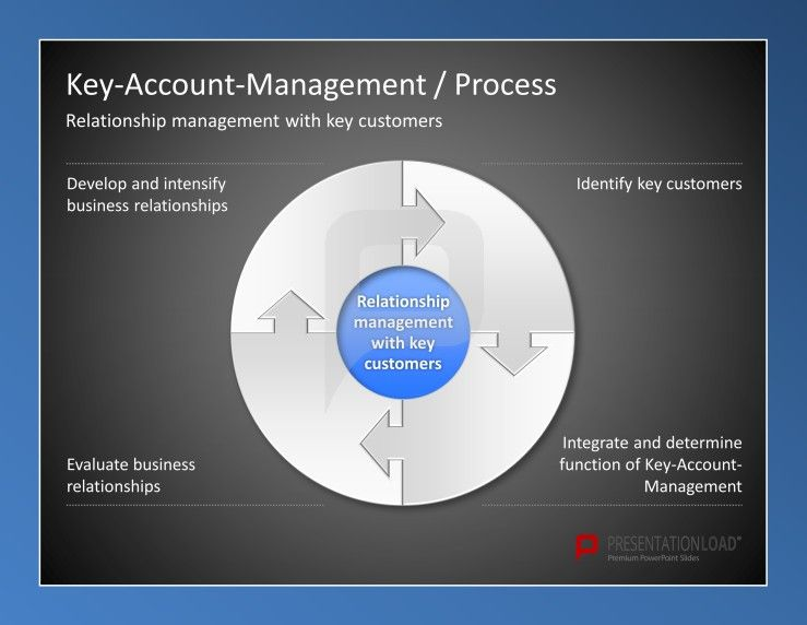 Pin By Wwertzbe On W2learn Accounting Circle Diagram Key