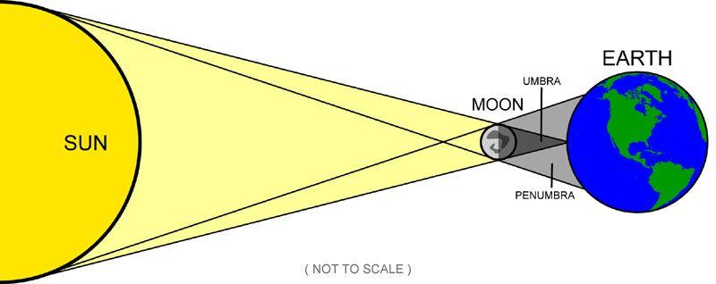 solar eclipse diagram labeled   Diagram   Pinterest   Lunar ...
