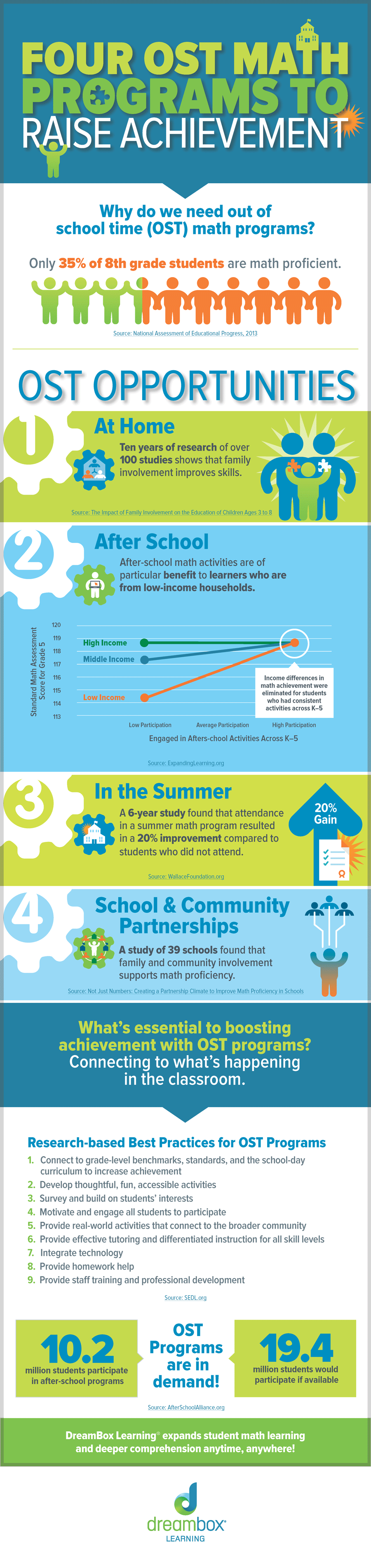The Benefits of Out of School Math Programs Infographic ...