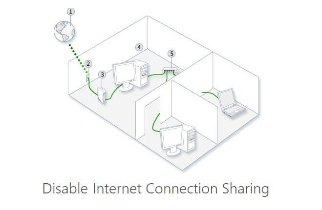 How To Disable Internet Connection Sharing In Windows Wired Router Internet Connections Home Network
