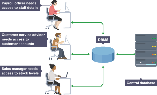 Flowchart Showing How A Database Management System Works