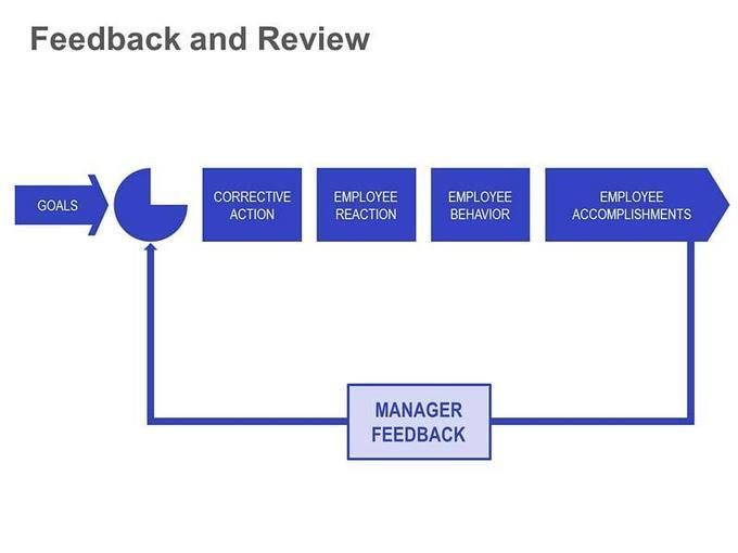 Performance Appraisal  How ManagerS Feedback Affects Individual