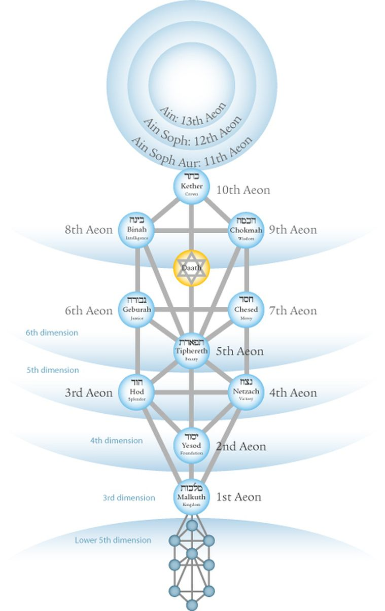Tree of Life(Recommended Reading), page 1 |Gnostic Kabbalah