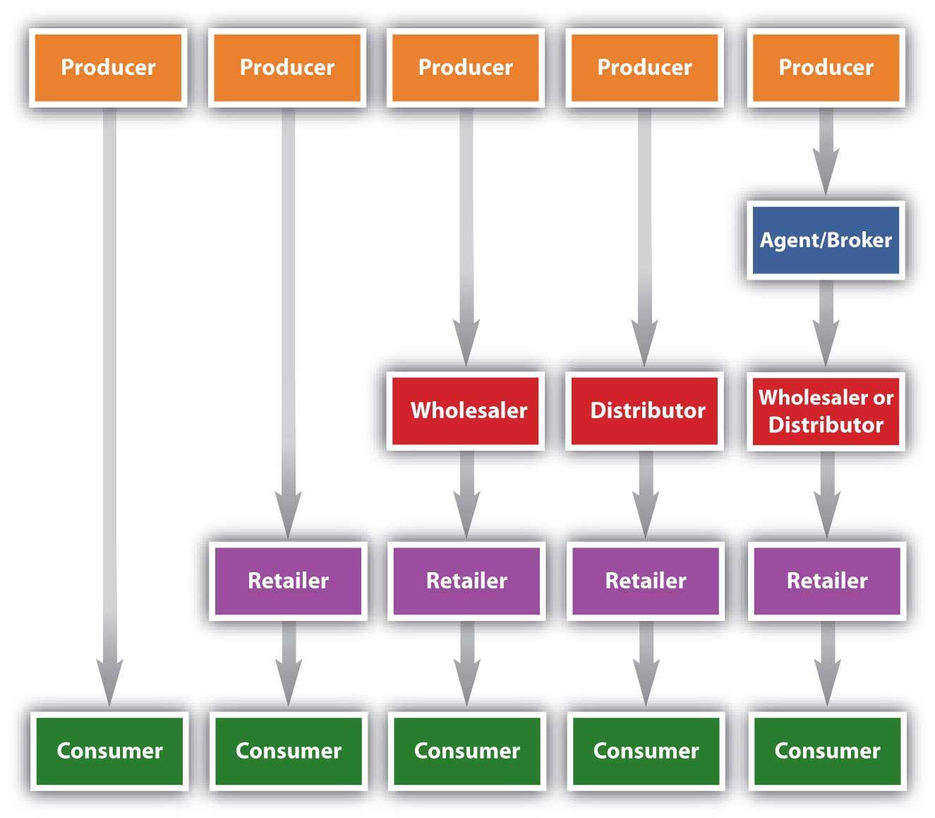 DISTRIBUTION & SALES Marketing channel, Marketing