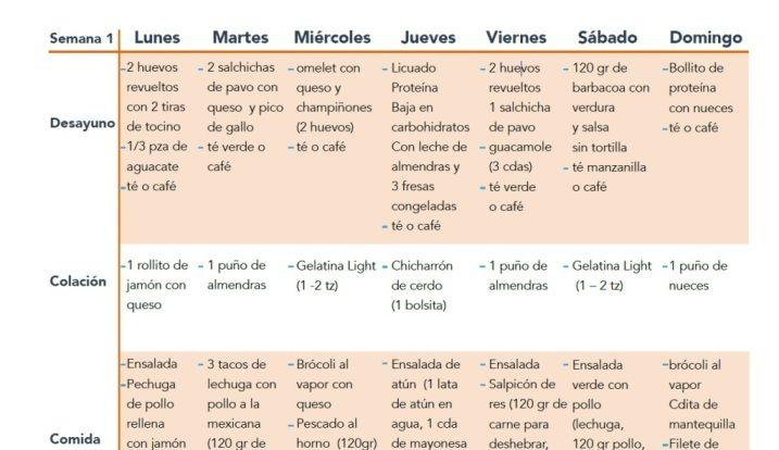 Dieta cetogenica mexico