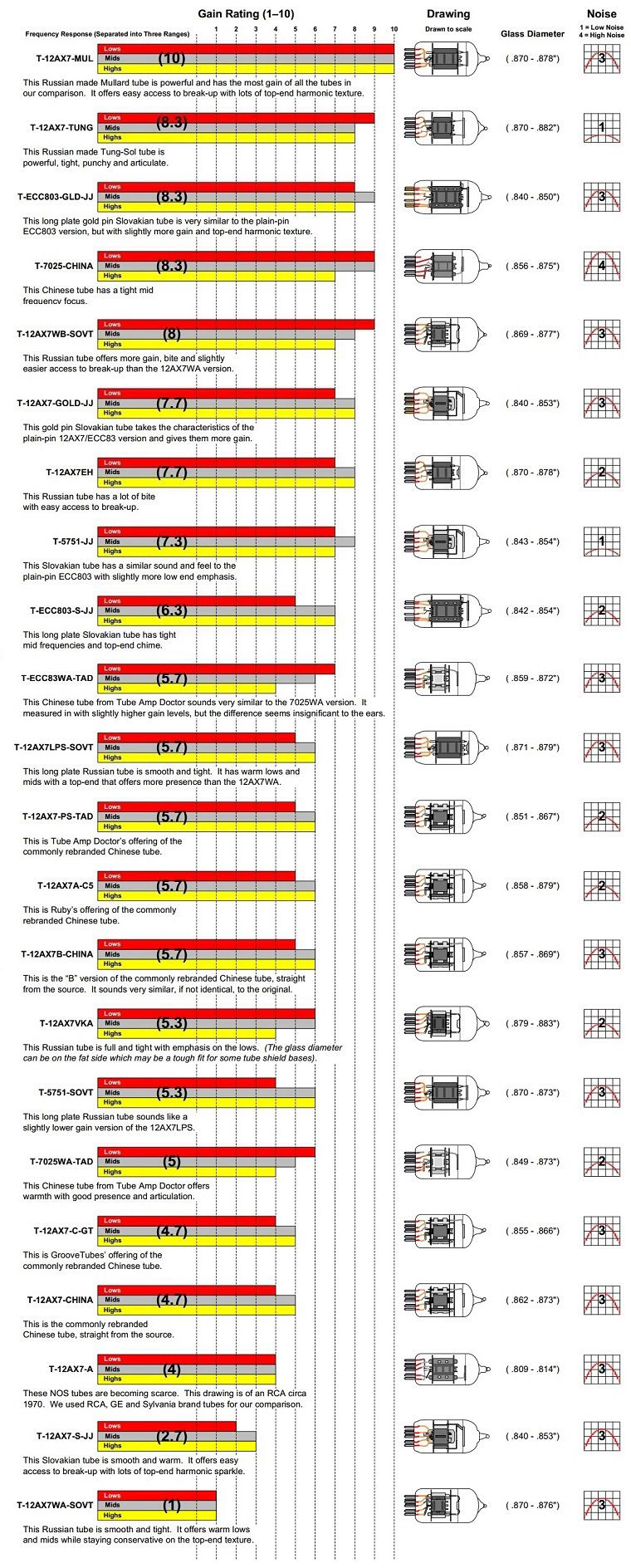 Good Reference For Selecting Replacement Pre Amp Tubes