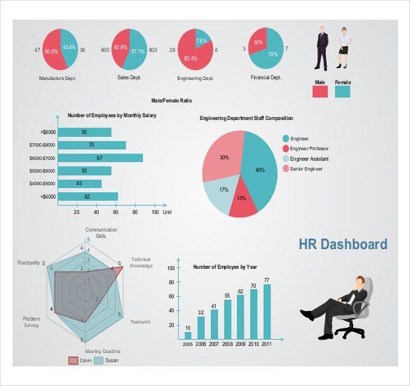 Resultado de imagem para hr metrics dashboard HR Pinterest - hr report