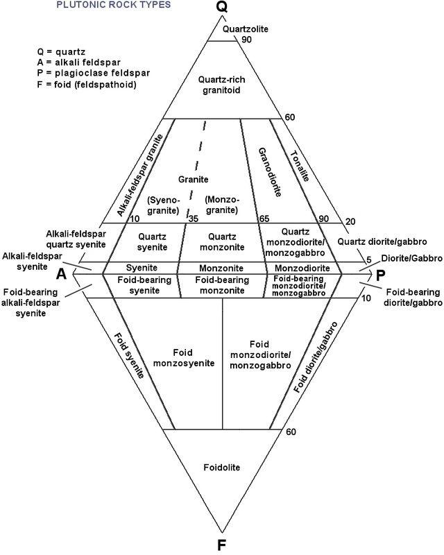 Igneous Rock Classification Using Diagrams Igneous Diagram Rock Identification