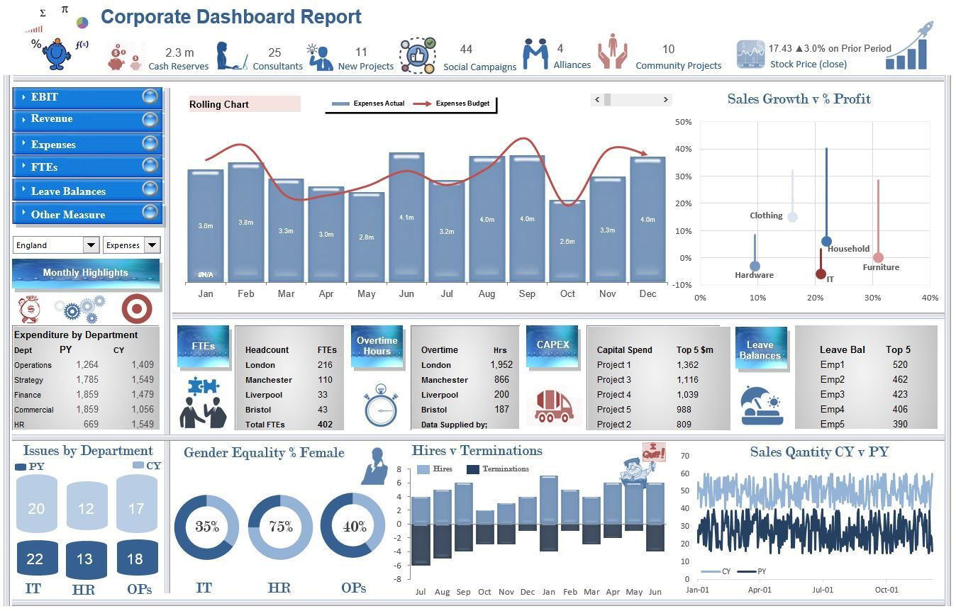 An Excel Dashoard Which Has A Range Of Operational Kpis