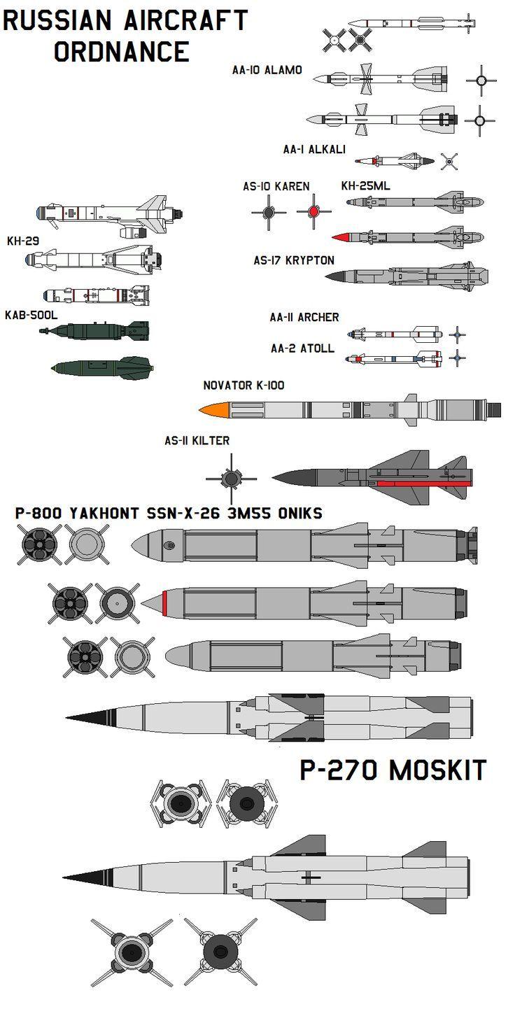 18 Ideas De Explosivos Armas Militares Munición Defensa Militar