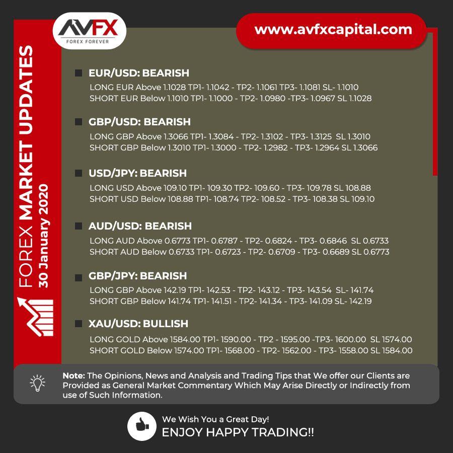 Avfx Capital Market Forecast Hello Value Traders Good Morning