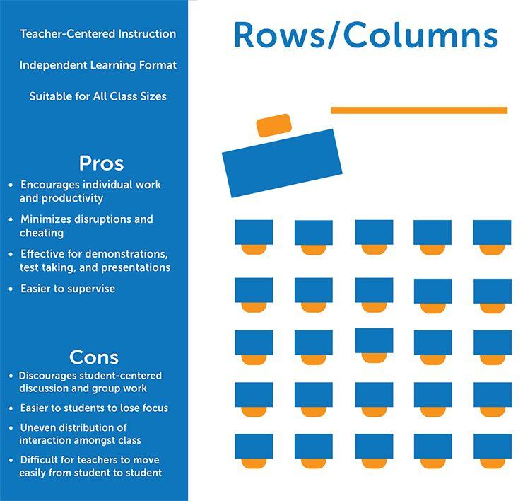 Effective Classroom Seating Arrangements Classroom seating - classroom seating arrangement templates