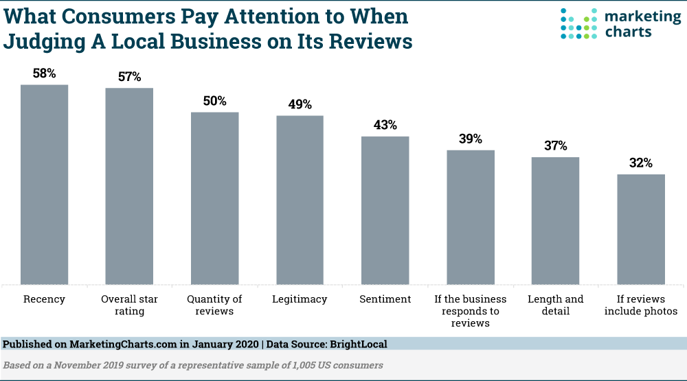 Here S What Consumers Pay Attention To When Judging A Local