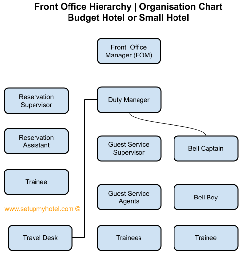 Front Office Department Organisation Chart Front Office