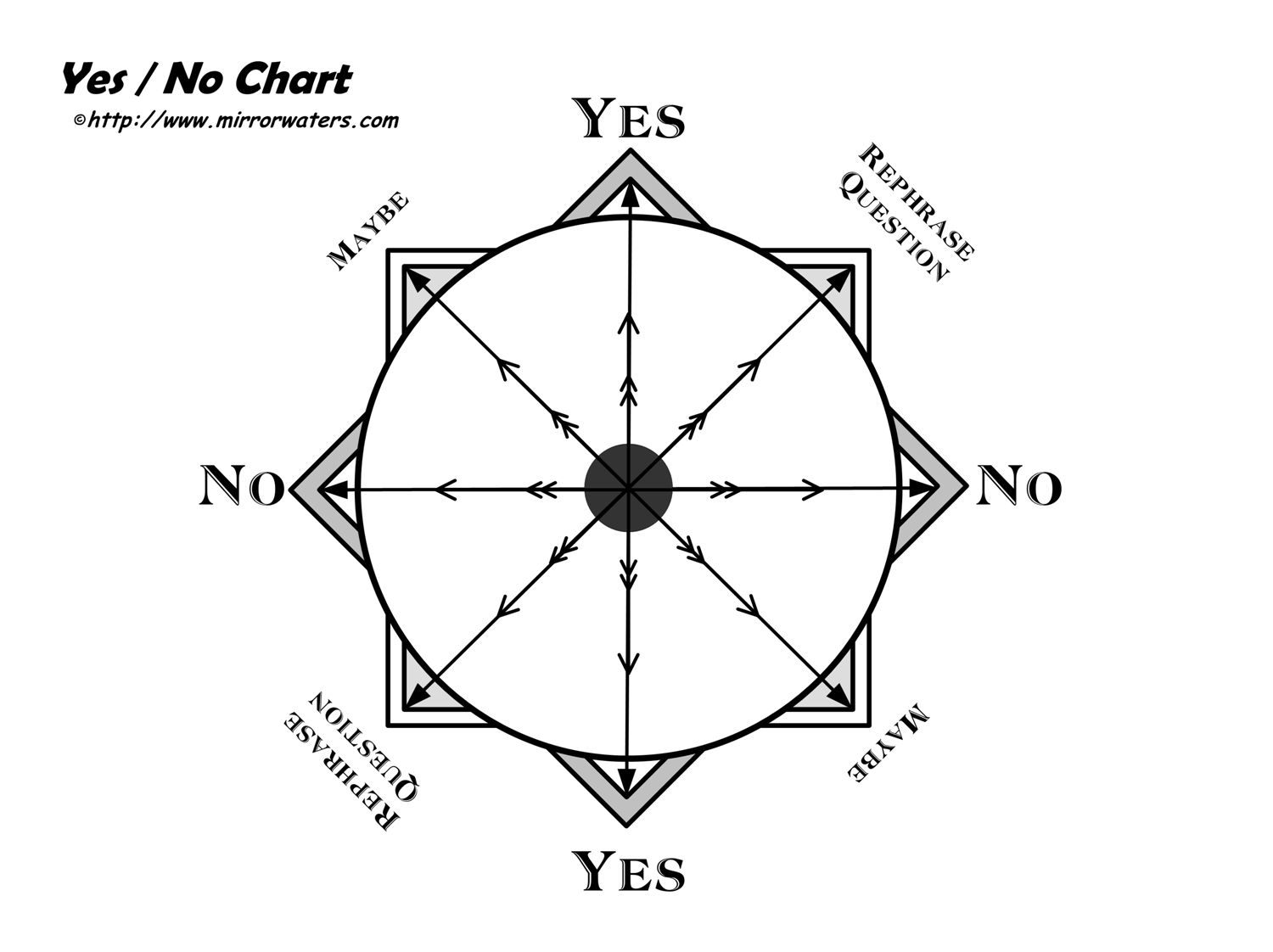 Yes X2f No Dowsing Chart Mirrorwaters Dowsing Chart Chart Pendulum