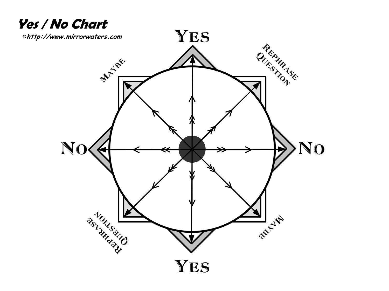 Yes X2f No Dowsing Chart Mirrorwaters Dowsing Chart Chart Pendulum Dowsing