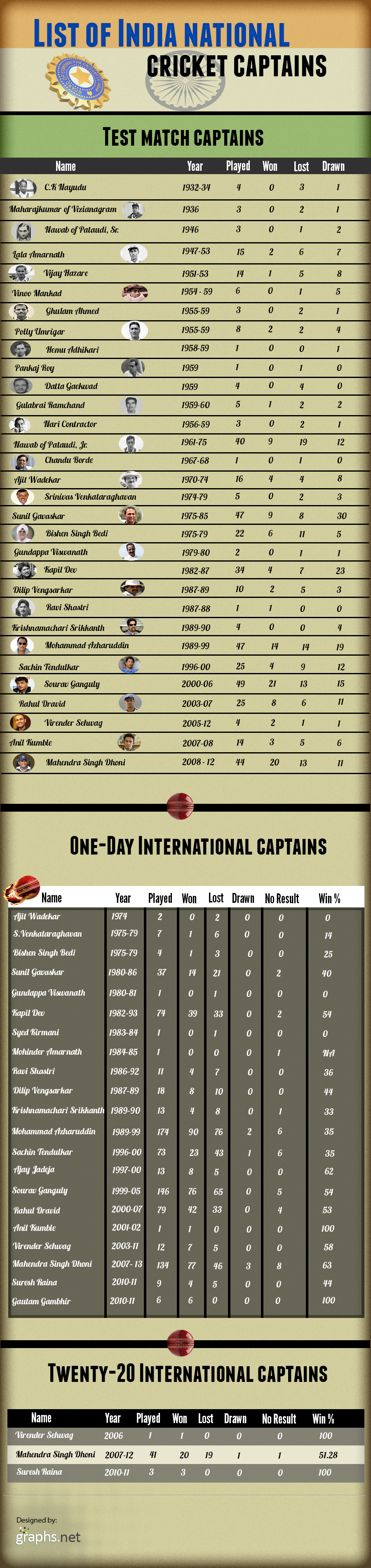 List Of Indian International Cricket Captains List Indian International Cricket Captains Sports Infographics World Cricket Cricket Quotes Test Cricket