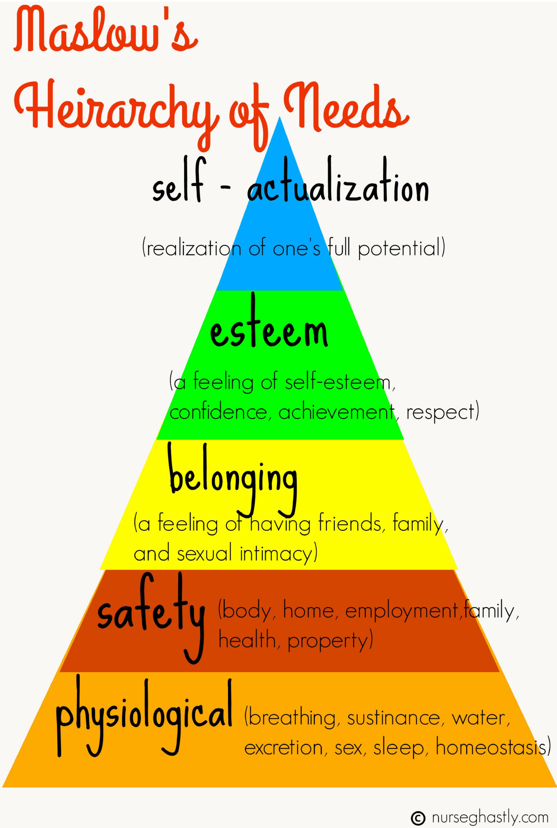 Maslow' Hierarchy Of Helps Nurses Prioritize
