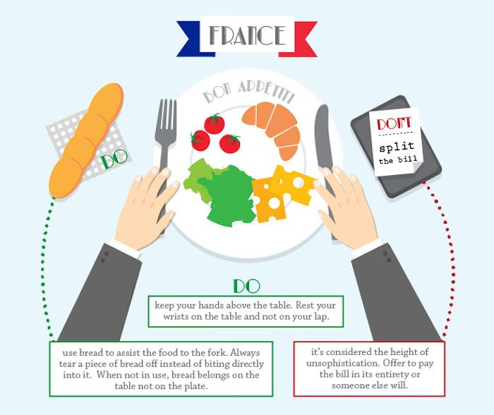 Dining Etiquette Subtleties In Different Countries France Portugal Italy Japan India