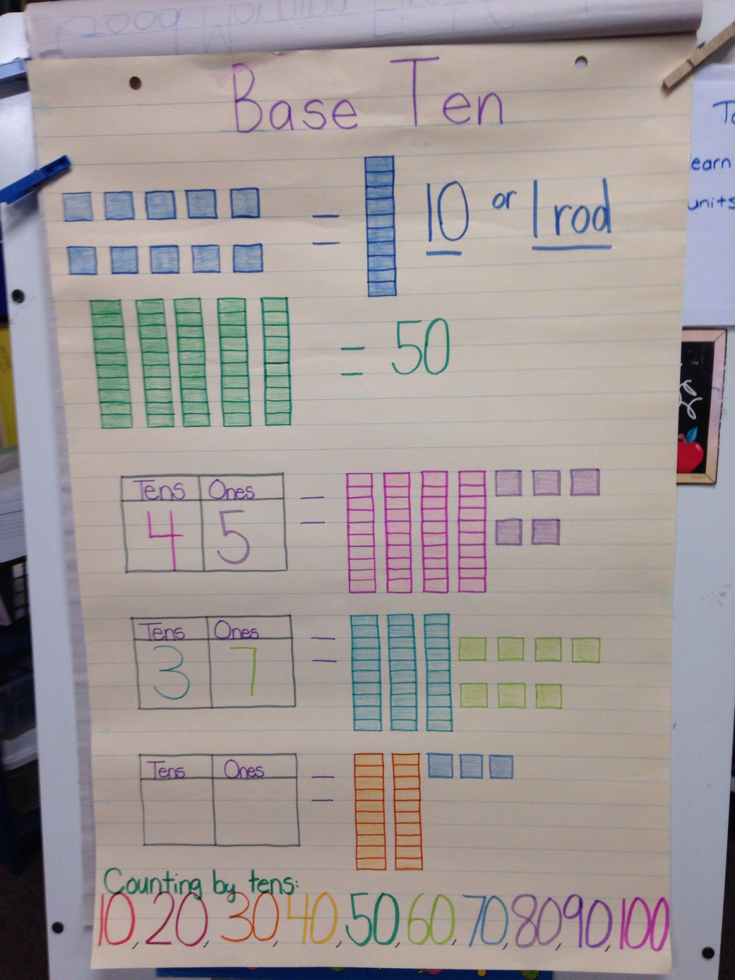 My Base Ten Anchor Chart Math Anchor Charts Anchor Charts First Grade Anchor Charts Adding tens and ones grade