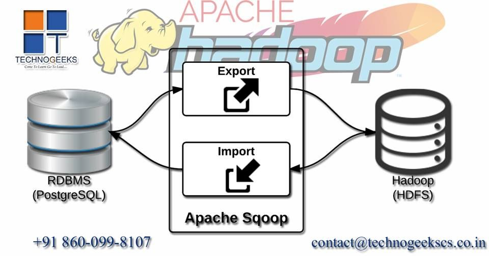 Technogeeks is biggest in BigData Hadoop, Spark, NoSQL