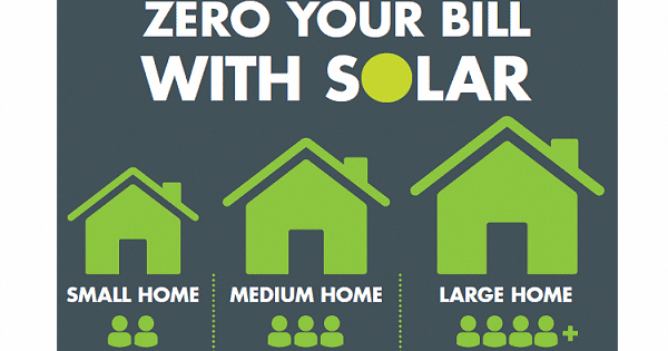 How many solar panels do I need to power my house? How big a