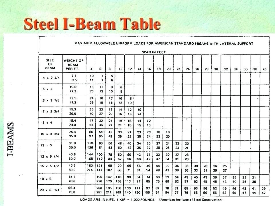 Structural Steel Beam Design Tables In 2020 Structural Steel Beams Steel Beams Beams