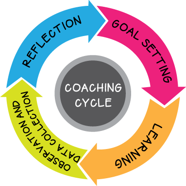 How To Wrap Up A Coaching Cycle Ms Houser Instructional Coaching Tools Leadership Coaching Coaching Teachers