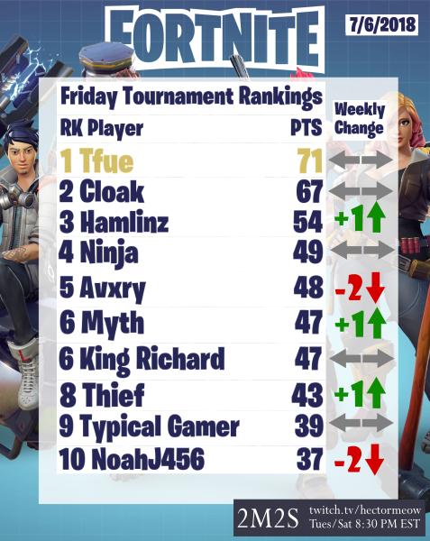 Fortnite Friday Night Tournament Rankings Week of 7/6/2018 1