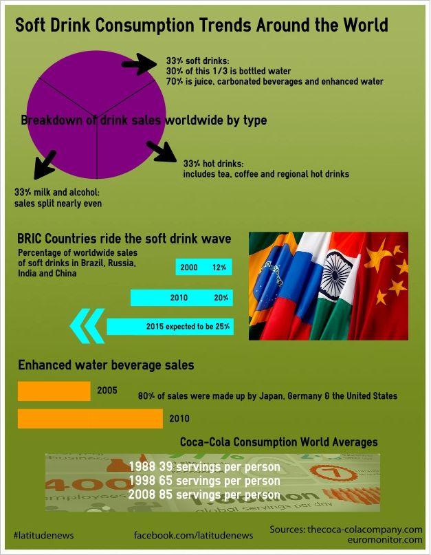 Soft drinks...and who drinks them? #latitudenews #infographic