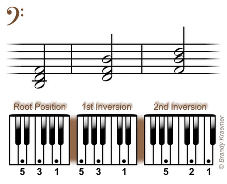 Beginner Bass Piano Chords Left Hand D Minor Piano Triads