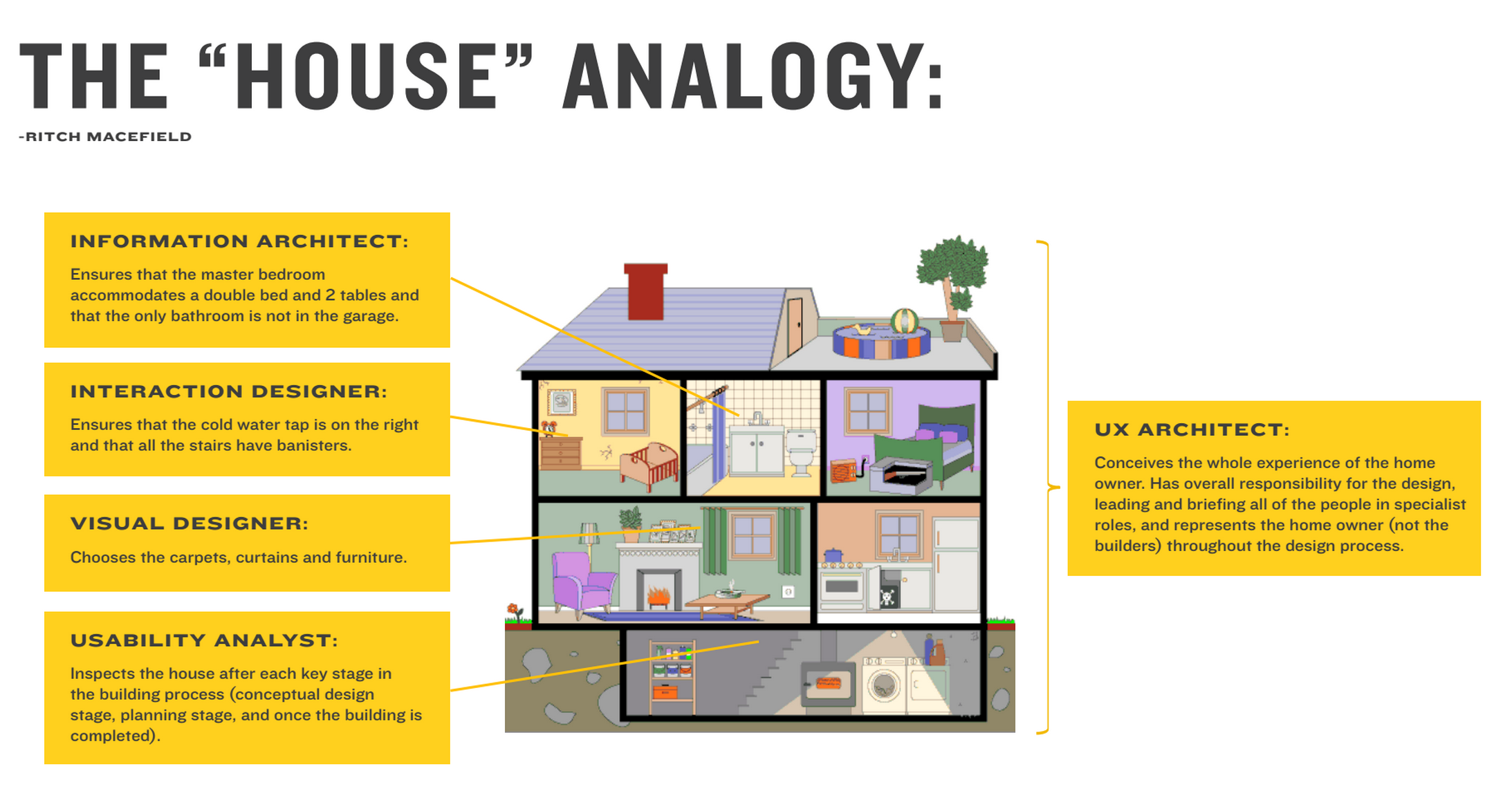House Analogy Computer + Architectural Design
