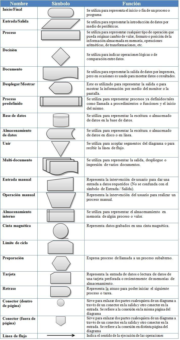Materias simbolos de diagramas de flujo diagrama pinte materias simbolos de diagramas de flujo ms ccuart Choice Image
