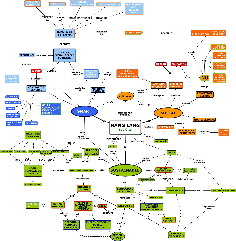 NANG LANG_8  Diagram of a smart, social and sustainable