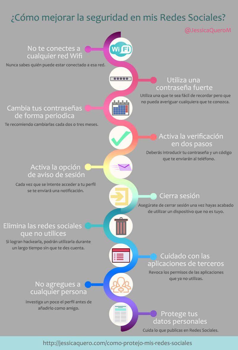 La Seguridad En Las Redes Sociales No Es Algo Que Debamos Pasar Por Alto Existen Muchos Peligro Marketing Strategy Social Media Social Media Digital Marketing
