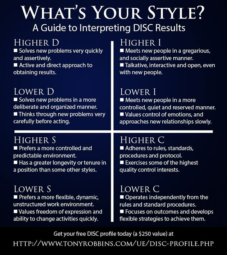 Pin on DiSC Assessment