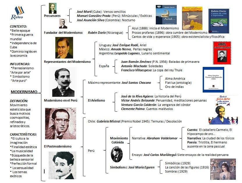 Modernismo Literatura Española Arte Y Literatura Lengua Y Literatura