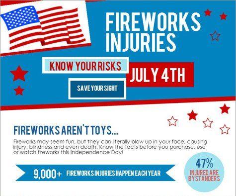 Infographic Fireworks Injuries Health Enews Firework Injuries Infographic Injury